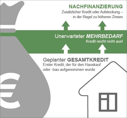 Erklärung von Nachfinanzierungen