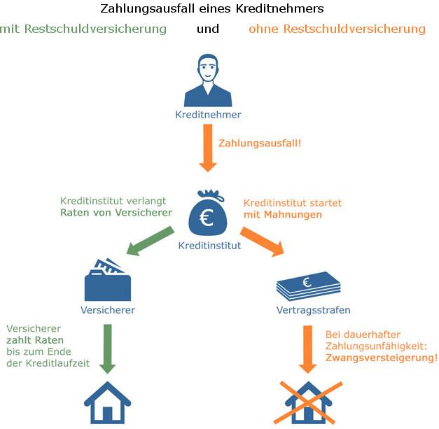 Grafik zur Restschuldversicherung