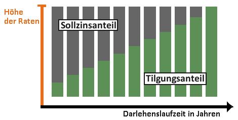 tilgungsdauer baufinanzierung tilgungszeitraum optimieren. Black Bedroom Furniture Sets. Home Design Ideas