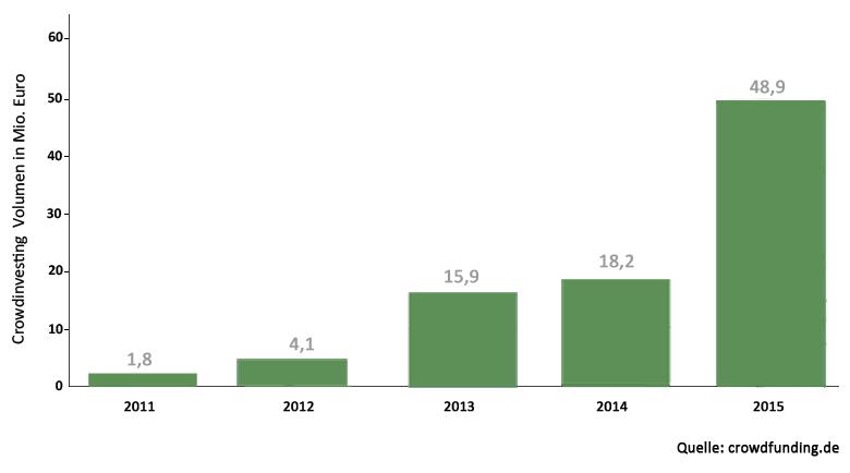 Grafik zum Volumen erfolgreich investierter Crowdinvesting-Projekte von 2011 bis 2015
